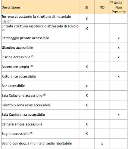 descrizione accessibilità