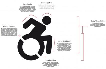 nuovo simbolo disabili